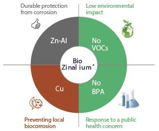 Zalety BioZinalium