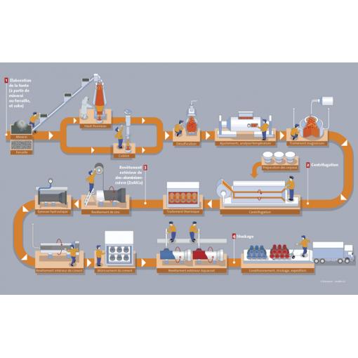 Proces produkcji żeliwa sferoidalnego w Saint-Gobain PAM