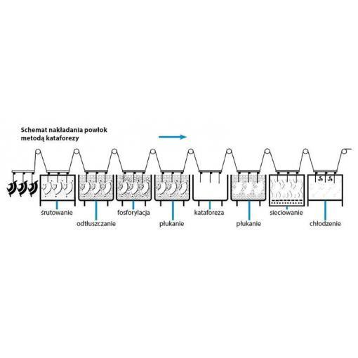 Schemat nakładana powłok metodą kataforezy