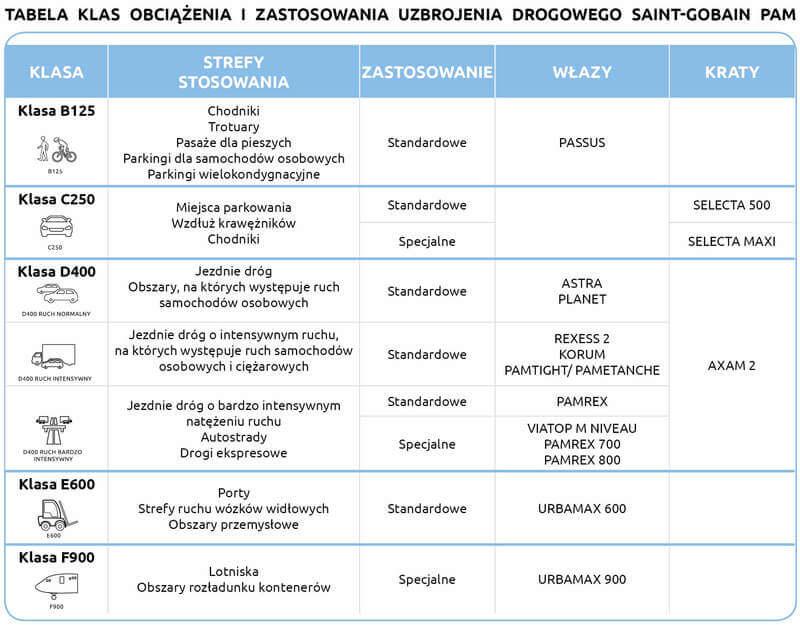 Tabela uzbrojenia drogowego Saint-Gobain PAM